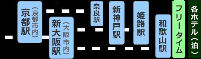 JRセットプランスケジュール